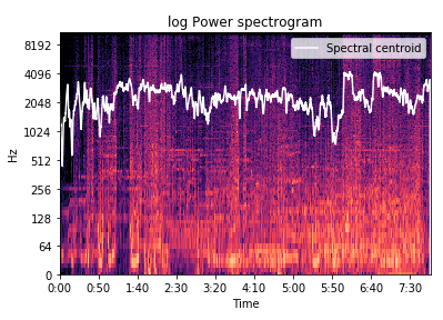 Spectral Smoothing for Music Information Retrieval
